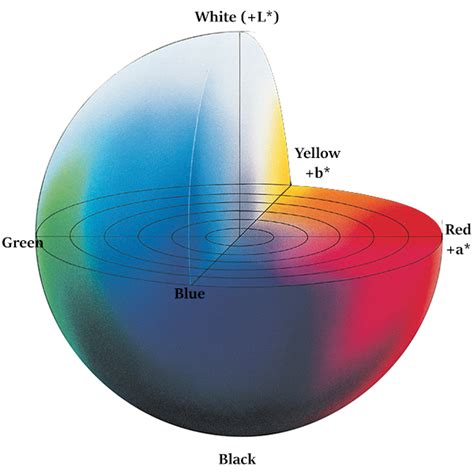 what is color space what is cie 1976 lab color space konica minolta color