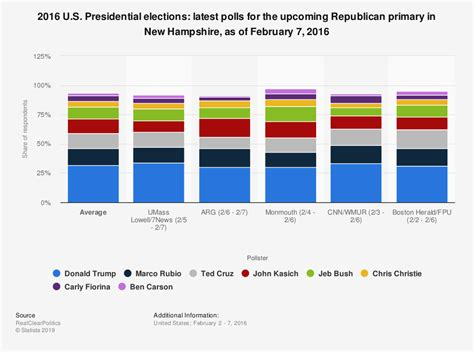 hampshire republican primary latest polls