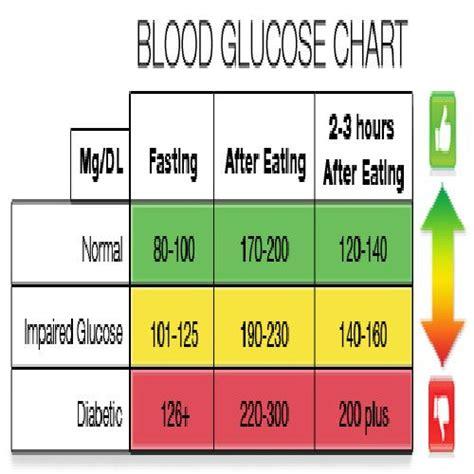 pin  ginger adams  health blood glucose chart