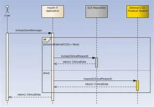 Technology Highlights  Advanced Uml Sequence Diagrams