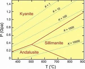 Fundamental Thermodynamic Calculations