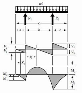 beam formulas with shear and mom With when we compute the shear and bending moment for cantilever beams it
