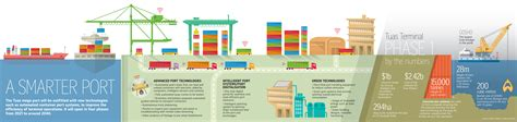 Keeping the ships sailing in – why the Tuas mega port ...