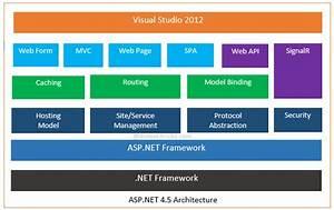 Asp Net 4 5 Architecture Diagram