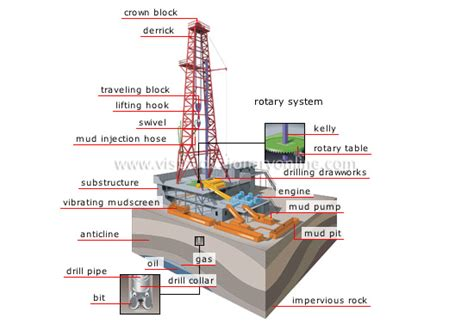 Gas On Deck Dictionary by Energy Geothermal And Fossil Energy Drilling