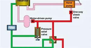 Aircraft Systems  Basic Hydraulic Systems