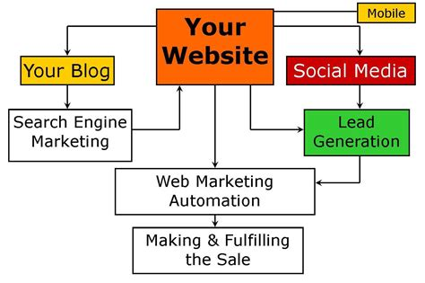 Website Marketing Strategy by How To Capture Leads And Convert Them To Onsite