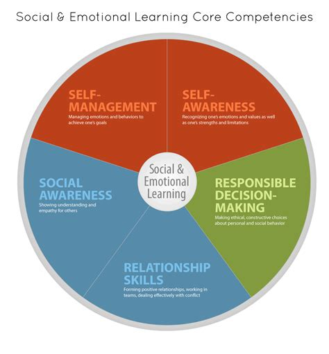 1 Core Competencies And Standards