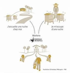 Machine à Laver Qui Pue : installer une ruche dans son jardin comment installer une ruche dans son jardin comment ~ Dode.kayakingforconservation.com Idées de Décoration