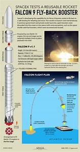 Inside Spacex U0026 39 S Epic Fly