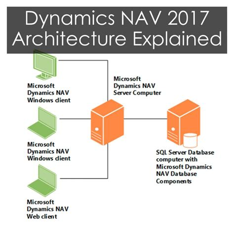 microsoft dynamics nav  architecture explained