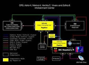 Modul Video Konvertoru Pro Opel Astra