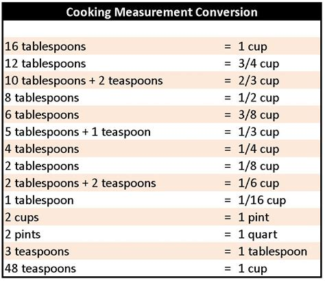 mesure conversion cuisine food conversion chart for measurements use a proper
