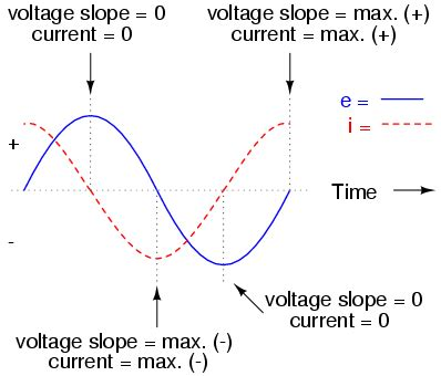 Capacitor Circuits Reactance Impedance
