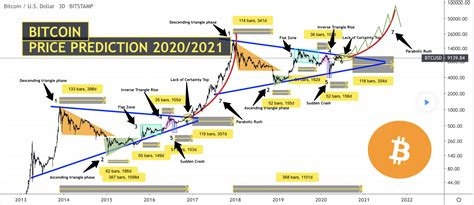 What to expect from bitcoin's price in 2021? Crypto Price Analysis 7/1: Bitcoin price aiming above $70,000 by mid-2021 plus ETH, XRP, USDT ...