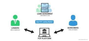 You can crowdsource your loans from bitcoin owners around the world powered by a crypto economy. Top P2P Lending Sites | BTC Loans