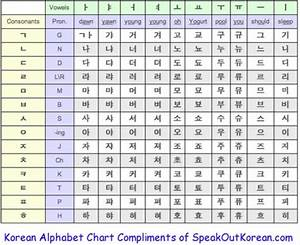 Hangul Consonants And Vowels Chart Cool Korean Alphabet Chart