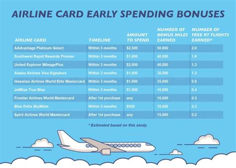 Earn 2x miles & 50k bonus miles or get 1.5x miles & 0% intro apr for 14 months! Best Airline Credit Cards 2020