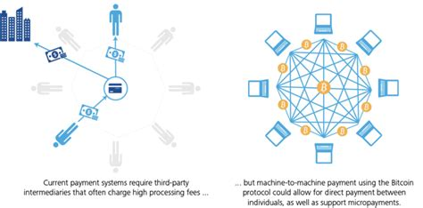 The currency began use in 2009 when its implementation was released as. Overview of blockchain and bitcoin | Thai Vo