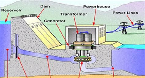 Can You Produce Electricity From Water Quora