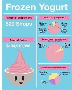 Froyo Infographic Example