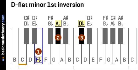 basicmusictheorycom  flat minor triad chord