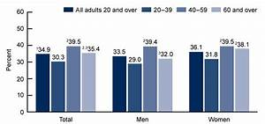 Height Weight Chart For Asian 5 Frightening Facts About Obesity In The Us Business Insider