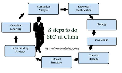 Seo Steps by Seo China Marketing China
