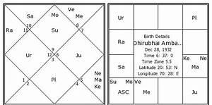 Dhirubhai Ambani Birth Chart Dhirubhai Ambani Kundli