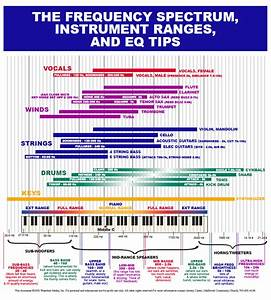 Eq Frequency Charts