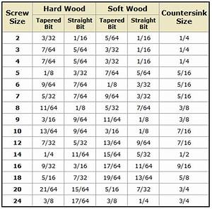 wood - When pre-drilling for screws, how do you determine