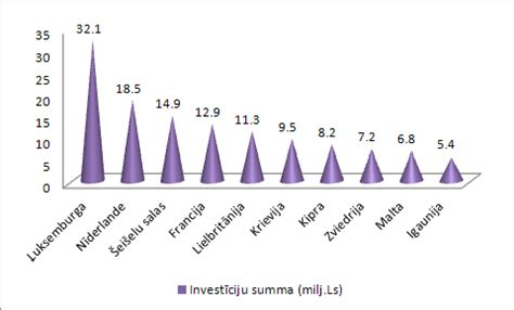 Pērn Latvijas uzņēmumi vislielākās investīcijas saņēmuši no Luksemburgas - 32,1 milj. Ls ...