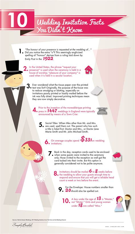 100 10 important facts about a 12 interesting facts