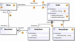 Uml Class Diagrams  Reference