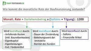 Darlehensbetrag Berechnen : baufinanzierung vergleich baukredit mit tiefstzins sichern ~ Themetempest.com Abrechnung