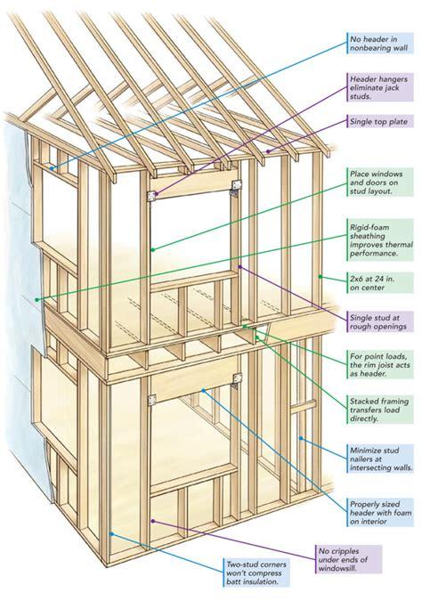 center framing fine homebuilding
