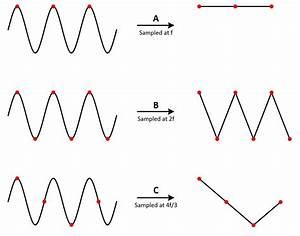 Aquisi U00e7 U00e3o De Sinais Anal U00f3gicos  Largura De Banda  Teorema