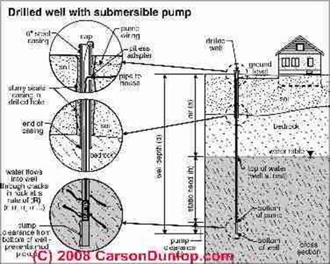 Schematic Submersible Pump Deep Well System Are