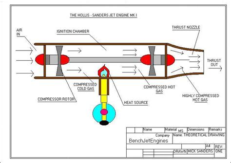 Small Gas Turbine Jet Engine Home Page