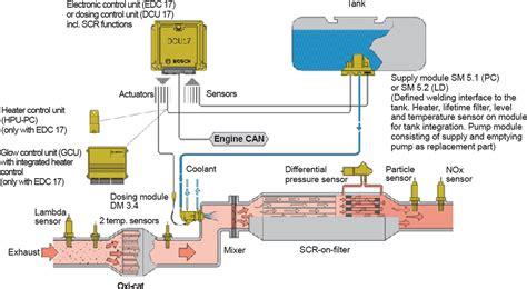 Urea Scr Technology For Denox After Treatment Diesel