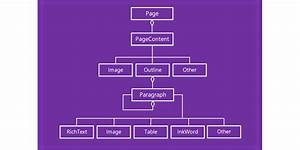 Work With Onenote Page Content