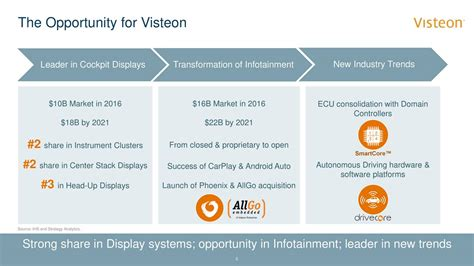 Visteon Corporation (VC) Presents At J.P. Morgan Auto ...
