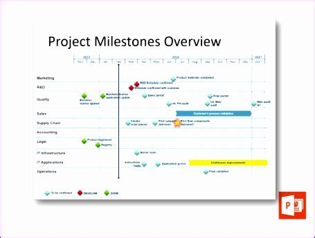 project milestones template project planning templates excel g6mkg project milestones overview project templates