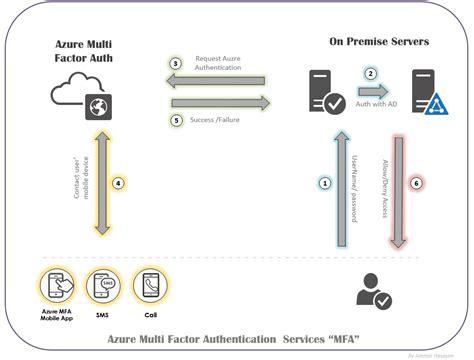 cloud authentication azure multi factor authentication or azure mfa ammar hasayen