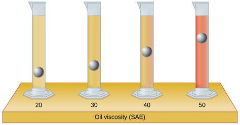 viscosity types  measurement factors