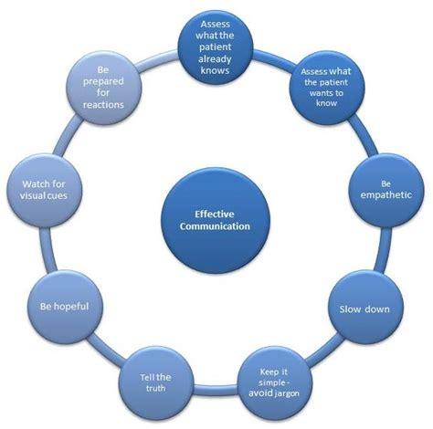 communication  healthcare physiopedia