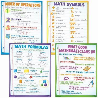 Math Poster Basics Equations Algebra Teacher Algebraic