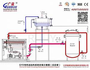 Alibaba Wholesale Thermic Fluid Heater