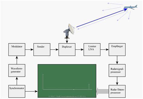 Diagram Of Signal by Radar Basics Universal Block Diagram Of Pulse Radar