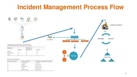Configuration Management Process Flow Chart